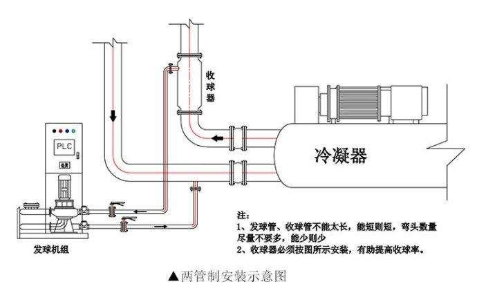 天津中央空调清洗设备-胶球清洗装置