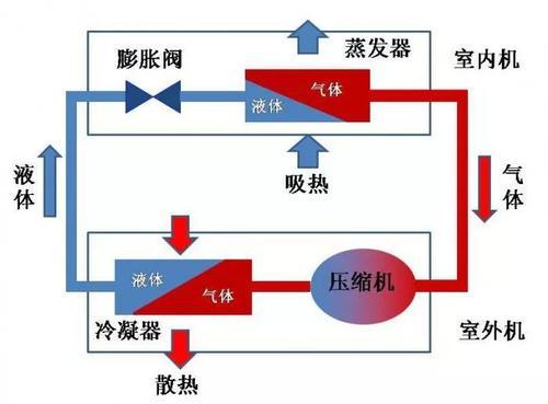 美的家用中央空调安装流程展示(图1)