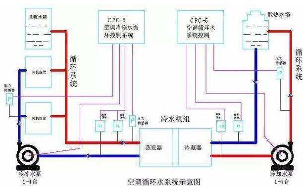 家用水系统中央空调清洗时步骤和技巧
