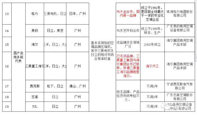 中外中央空调大比拼(图3)