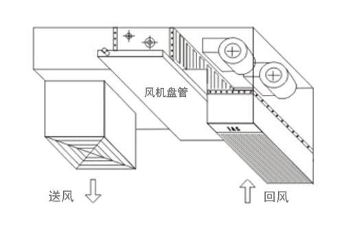 中央空调通风管道的设计安装方法