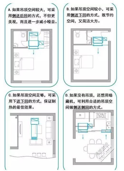 风管机和中央空调你到底了解多少?怎么选择和安装?看完涨姿势了!(图2)