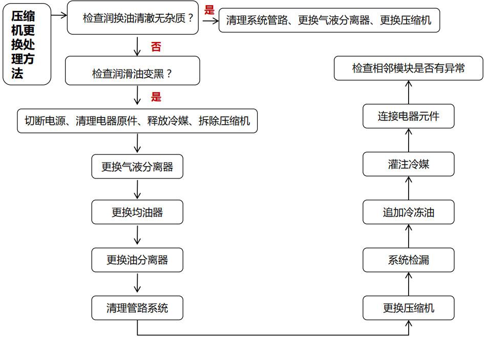 约克中央空调维修:压缩机故障的排查步骤(图2)