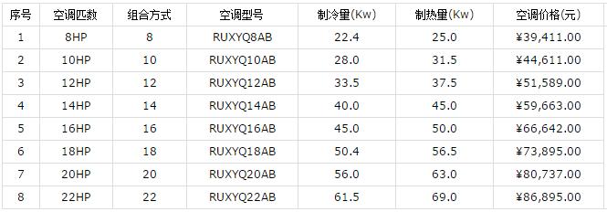 大金家用中央空调价格和优势介绍