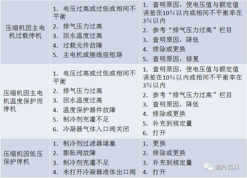 冷水机组常见故障及解决方法(图5)