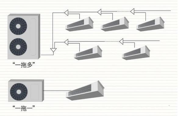 中央空调风机盘管安装(图2)