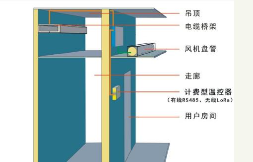 中央空调水机计费方式
