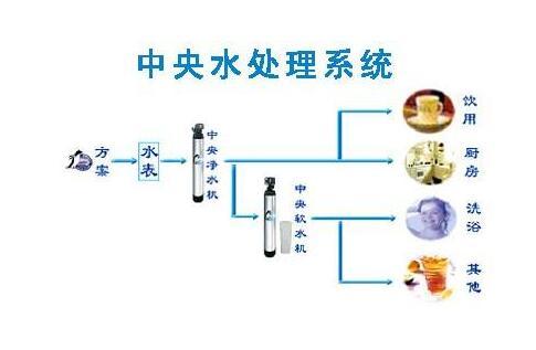 中央空调水处理药剂使用注意事项
