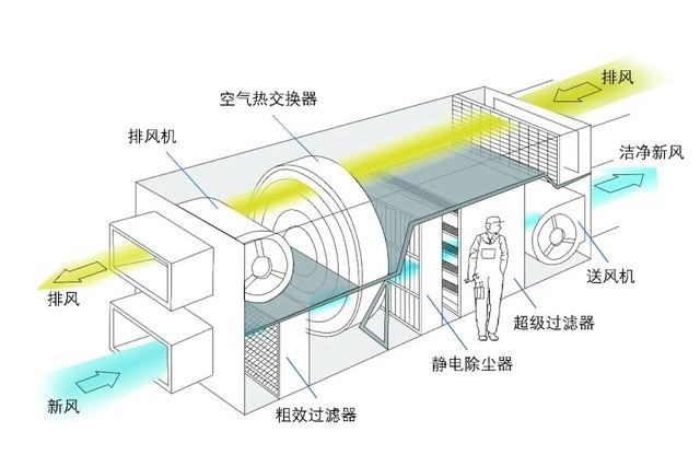 远大中央空调洁净新风系统介绍