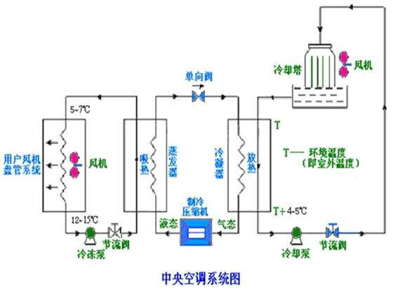 中央空调冷冻水泵节能改造注意事项