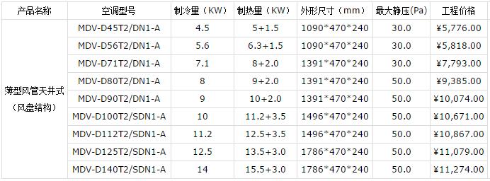 昆山美的中央空调报价表(图5)