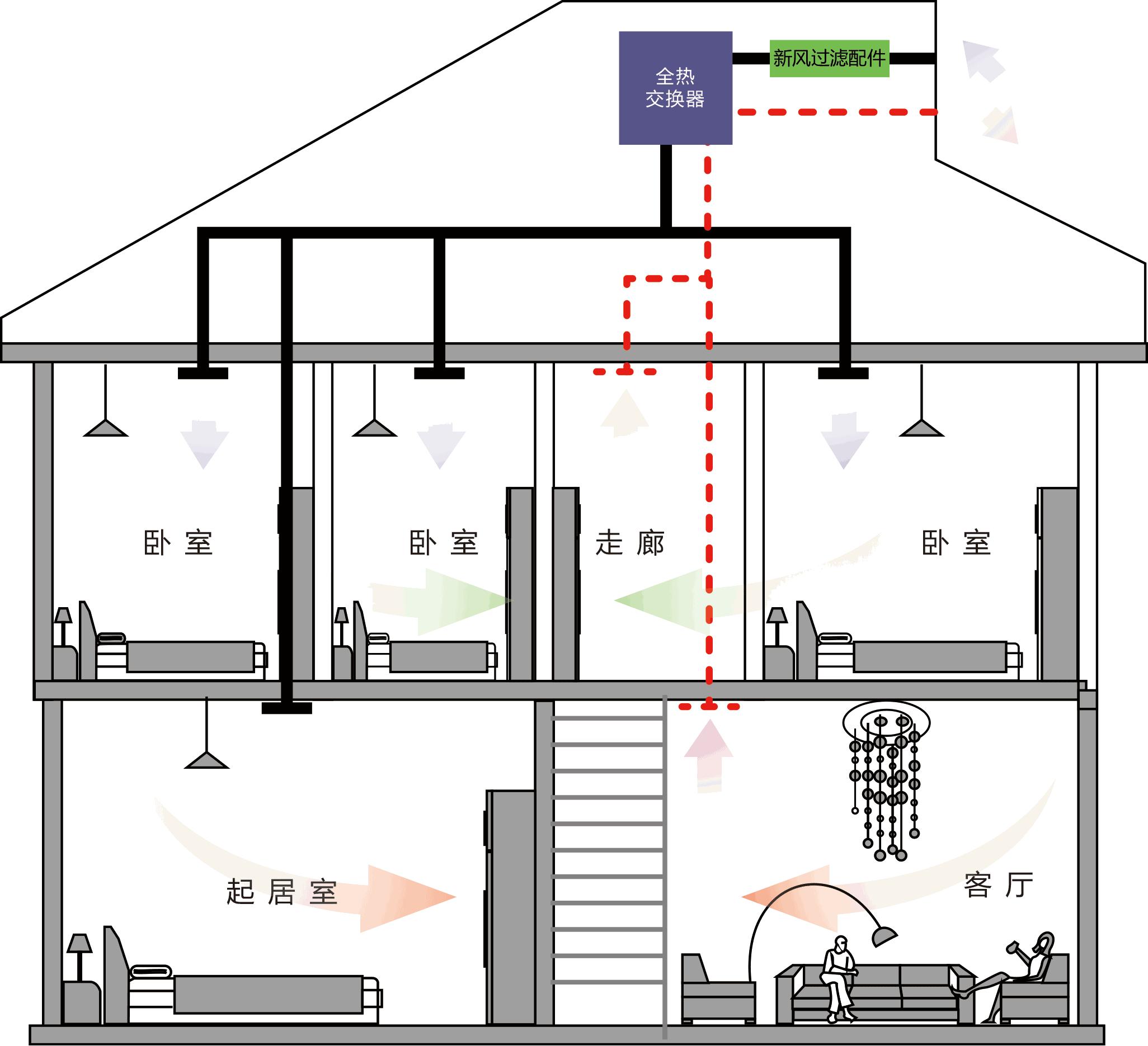 中央空调VRV、GMV、MRV、MDV、VAV、VWV、KRV到底是个什么鬼?(图2)
