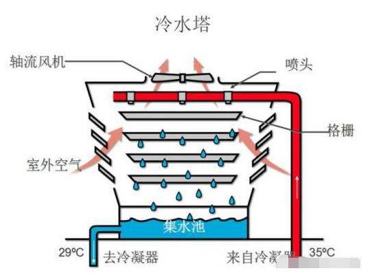 填料清洗中央空调冷却塔应该注意哪些问题