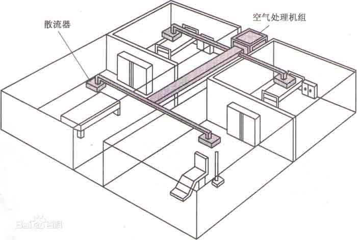 集中式中央空调系统主要特点