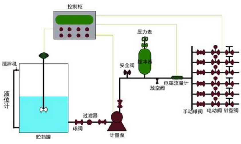 中央空调自动加药装置系统图的相关知识