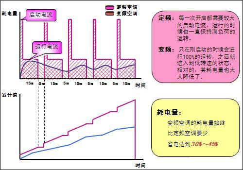 中央空调只开一个房间跟全开耗电量一样吗(图1)