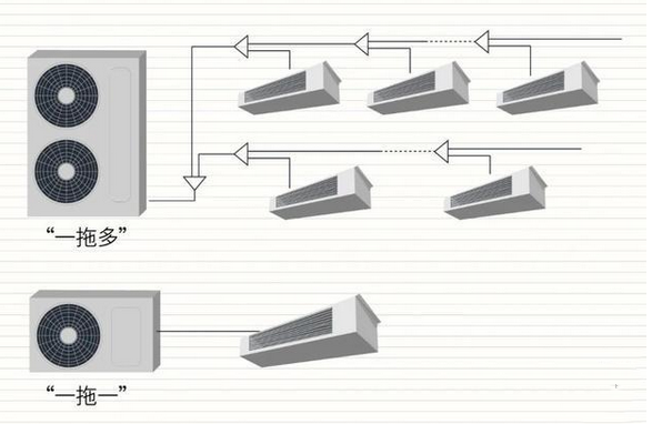 中央空调工作原理及主要部件