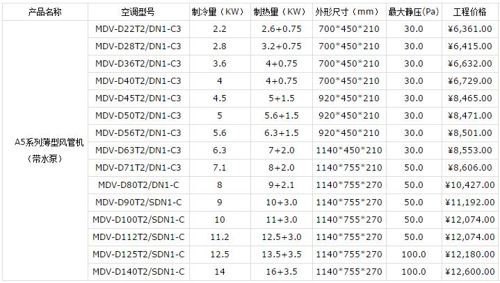 昆山美的中央空调报价表(图4)