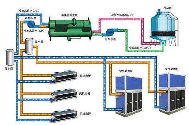 集中式中央空调系统有什么优点
