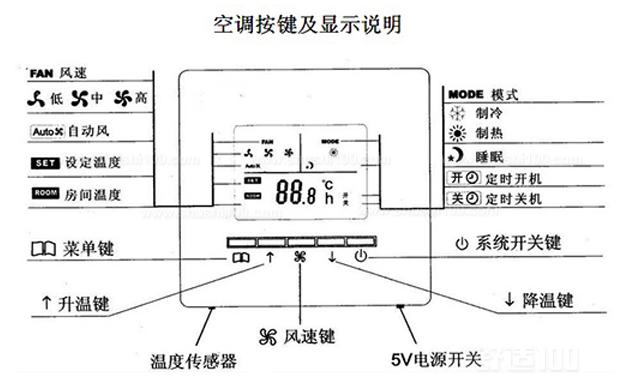 中央空调有哪些模式?怎么控制(图1)