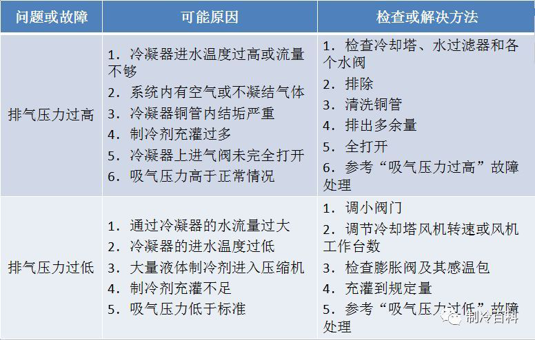 冷水机组常见故障及解决方法(图3)