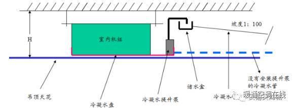 空调冷凝水排放的施工细节标准