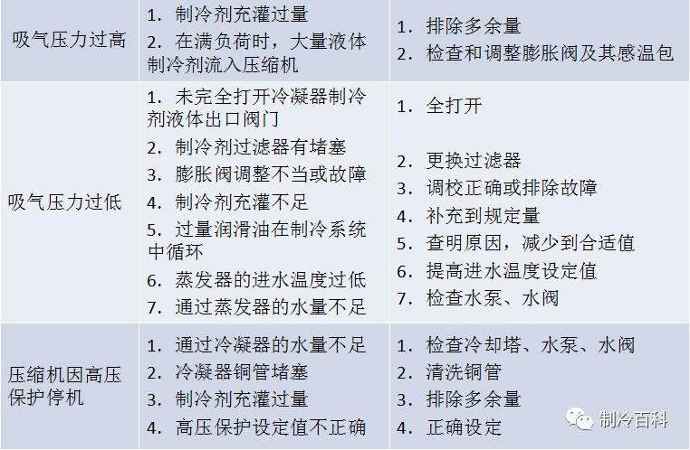 冷水机组常见故障及解决方法(图4)