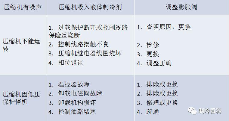冷水机组常见故障及解决方法(图6)
