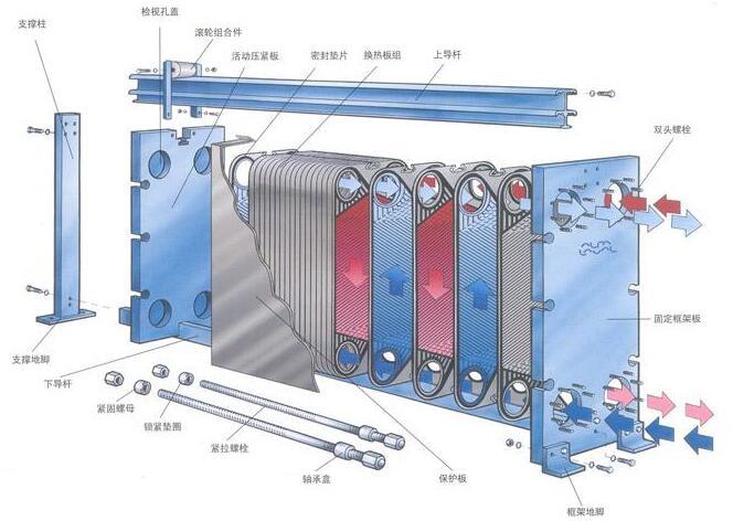 板式换热器板片一般多久拆出来清洗(图1)