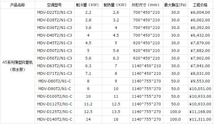 昆山美的中央空调报价表(图2)
