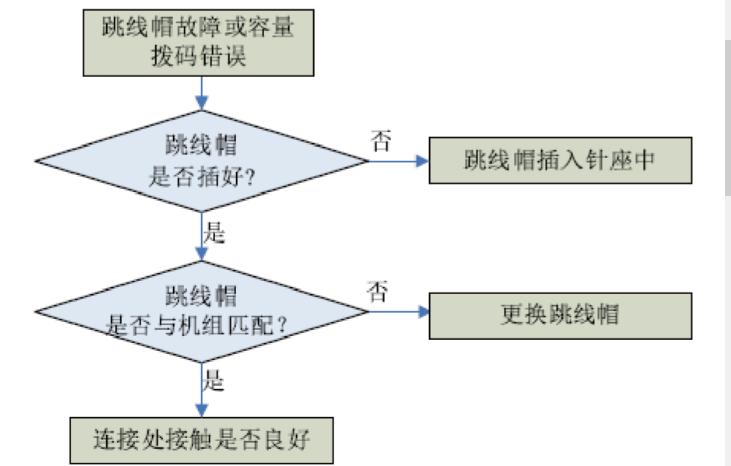 格力家用中央空调风管机故障代码解读(图2)