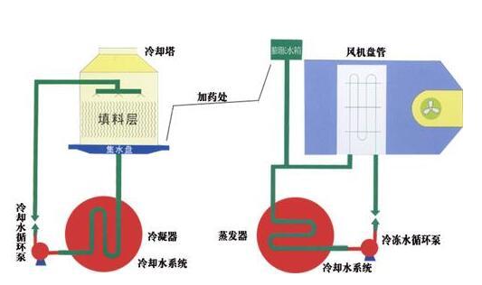 冷却水处理的主要步骤有哪些