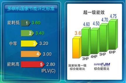 中央空调只开一个房间跟全开耗电量一样吗(图2)