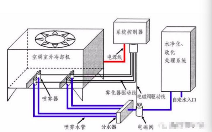 中央空调冷却水塔为什么要杀菌