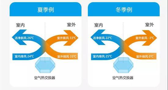 新风系统对于雾霾的防御(图4)