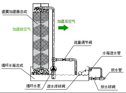 中央空调加湿器是如何运作的(图1)