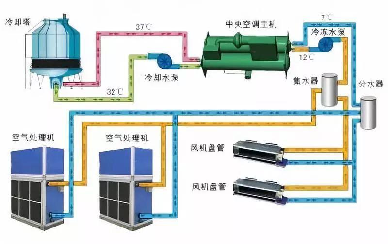 冷水机组常见故障及解决方法(图1)