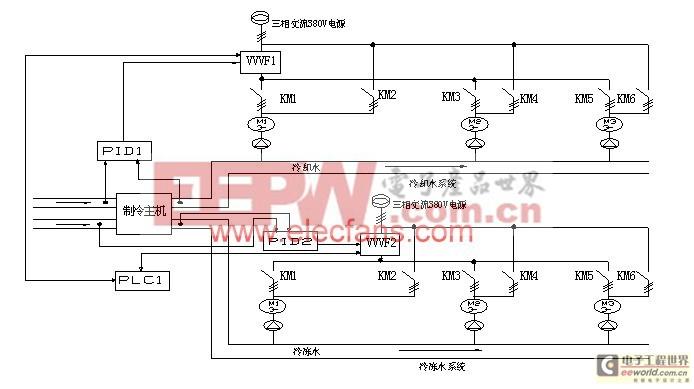 变频器在中央空调设计上的应用