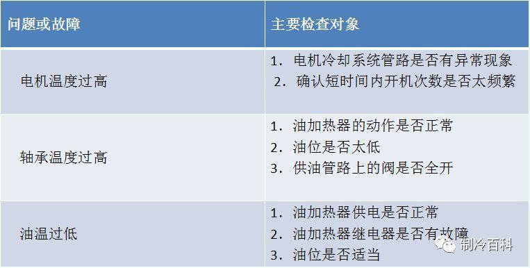 冷水机组常见故障及解决方法(图7)