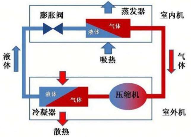 昆山中央空调加制冷剂多少钱(图1)