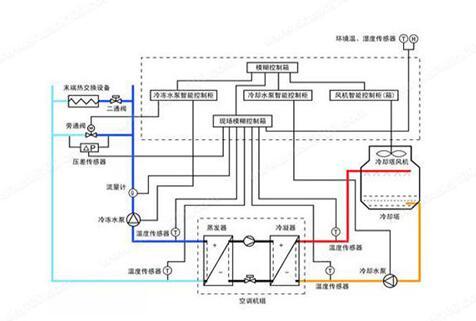 水机和多联机,谁的舒适度高呢(图1)