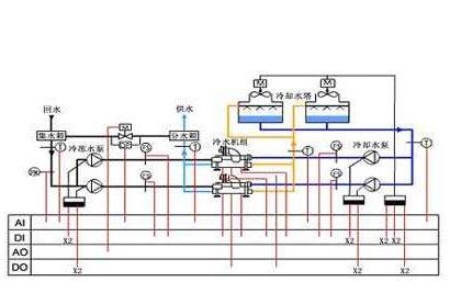 中央空调系统的调试包含哪些