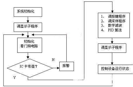 中央空调自动控制系统是什么