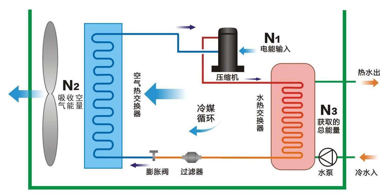空气源热泵与中央空调相比,优势有哪些