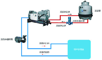 苏州螺杆式冷水机组维护保养方法(图1)