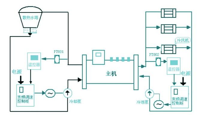 中央空调系统变频节能改造方案(图2)
