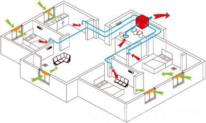 家用新风系统的原理和作用是什么(图1)