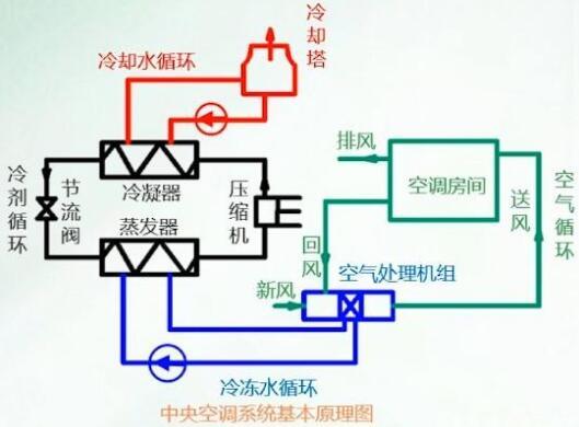 大型中央空调系统原理介绍