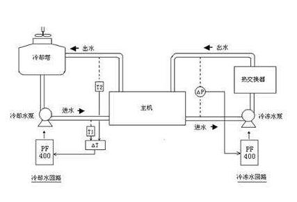 重庆新科空调维修网点-中央空调循环水处理的方法