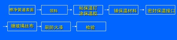 格力中央空调各部分安装施工流程(图5)